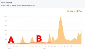 Click to enlarge image In the POST REACH chart there is a noticeable increase in REACH from section A to section B seen here. This is a direct result of joining a POD of about a dozen active people that also own Facebook Business pages that share their business post and the members go to each other's pages and REACT, COMMENT and hopefully SHARE the posts. Bringing particular interest to SHARE, those peaks in that range and the tallest one later are PRIMARILY a result of SHAREs but more on that later. Surprisingly, the nearly ten-fold increase in traffic was ONLY a direct result of those dozen people adding to the reach of the posts during that time. The obvious question, then, is how did a dozen people increase the pages reach from 9 to 15 people up to the increased range of 80 to 140? HERE IS WHAT HAPPENS: The Facebook system sees that those posts on my page are getting more attention so the Facebook system makes sure that those posts are displayed more often to other people they think may be interested. - Information on FACEBOOK Business Page Stats, Reach and more. -